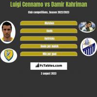 Luigi Cennamo vs Damir Kahriman h2h player stats