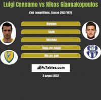 Luigi Cennamo vs Nikos Giannakopoulos h2h player stats