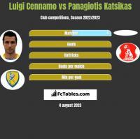 Luigi Cennamo vs Panagiotis Katsikas h2h player stats