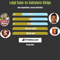 Luigi Sepe vs Salvatore Sirigu h2h player stats