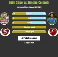 Luigi Sepe vs Simone Colombi h2h player stats