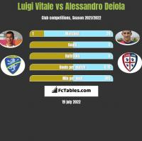 Luigi Vitale vs Alessandro Deiola h2h player stats