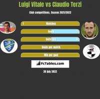 Luigi Vitale vs Claudio Terzi h2h player stats