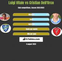 Luigi Vitale vs Cristian Dell'Orco h2h player stats