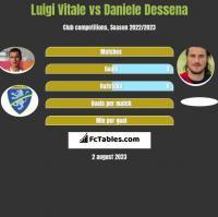 Luigi Vitale vs Daniele Dessena h2h player stats