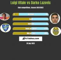 Luigi Vitale vs Darko Lazovic h2h player stats