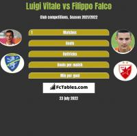 Luigi Vitale vs Filippo Falco h2h player stats