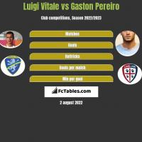 Luigi Vitale vs Gaston Pereiro h2h player stats