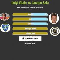 Luigi Vitale vs Jacopo Sala h2h player stats