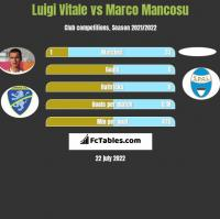 Luigi Vitale vs Marco Mancosu h2h player stats