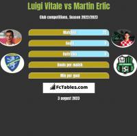 Luigi Vitale vs Martin Erlic h2h player stats