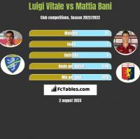 Luigi Vitale vs Mattia Bani h2h player stats