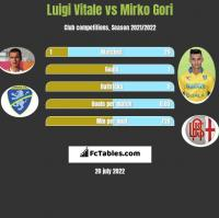Luigi Vitale vs Mirko Gori h2h player stats