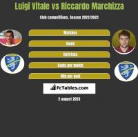 Luigi Vitale vs Riccardo Marchizza h2h player stats