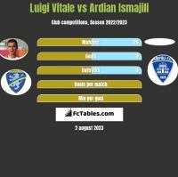 Luigi Vitale vs Ardian Ismajili h2h player stats