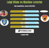 Luigi Vitale vs Maxime Leverbe h2h player stats