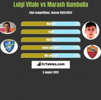 Luigi Vitale vs Marash Kumbulla h2h player stats