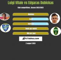 Luigi Vitale vs Edgaras Dubickas h2h player stats