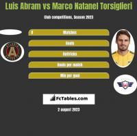 Luis Abram vs Marco Natanel Torsiglieri h2h player stats