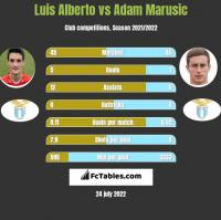 Luis Alberto vs Adam Marusic h2h player stats