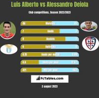 Luis Alberto vs Alessandro Deiola h2h player stats