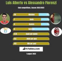 Luis Alberto vs Alessandro Florenzi h2h player stats