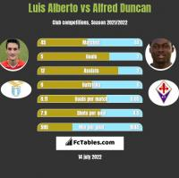 Luis Alberto vs Alfred Duncan h2h player stats