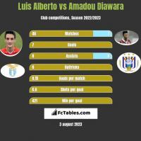 Luis Alberto vs Amadou Diawara h2h player stats