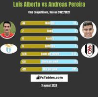 Luis Alberto vs Andreas Pereira h2h player stats