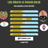 Luis Alberto vs Antonin Barak h2h player stats