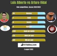 Luis Alberto vs Arturo Vidal h2h player stats