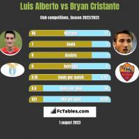Luis Alberto vs Bryan Cristante h2h player stats