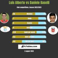 Luis Alberto vs Daniele Baselli h2h player stats