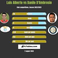 Luis Alberto vs Danilo D'Ambrosio h2h player stats