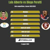 Luis Alberto vs Diego Perotti h2h player stats