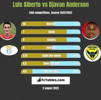 Luis Alberto vs Djavan Anderson h2h player stats