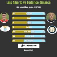 Luis Alberto vs Federico Dimarco h2h player stats