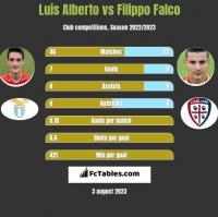 Luis Alberto vs Filippo Falco h2h player stats