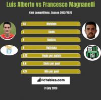 Luis Alberto vs Francesco Magnanelli h2h player stats