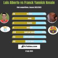 Luis Alberto vs Franck Yannick Kessie h2h player stats