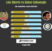 Luis Alberto vs Hakan Calhanoglu h2h player stats