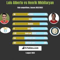Luis Alberto vs Henrik Mkhitaryan h2h player stats