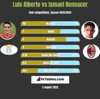 Luis Alberto vs Ismael Bennacer h2h player stats
