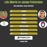 Luis Alberto vs Jacopo Petriccione h2h player stats