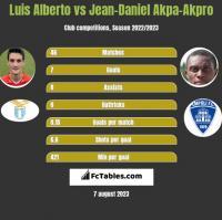 Luis Alberto vs Jean-Daniel Akpa-Akpro h2h player stats