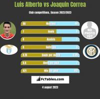 Luis Alberto vs Joaquin Correa h2h player stats