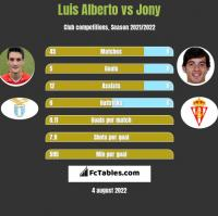 Luis Alberto vs Jony h2h player stats