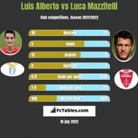 Luis Alberto vs Luca Mazzitelli h2h player stats