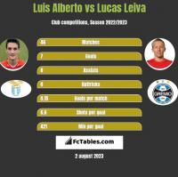 Luis Alberto vs Lucas Leiva h2h player stats