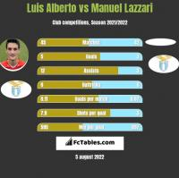 Luis Alberto vs Manuel Lazzari h2h player stats